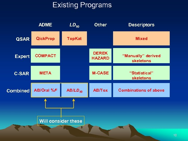 Existing Programs ADME LD 50 QSAR Qick. Prop Top. Kat Expert COMPACT DEREK HAZARD