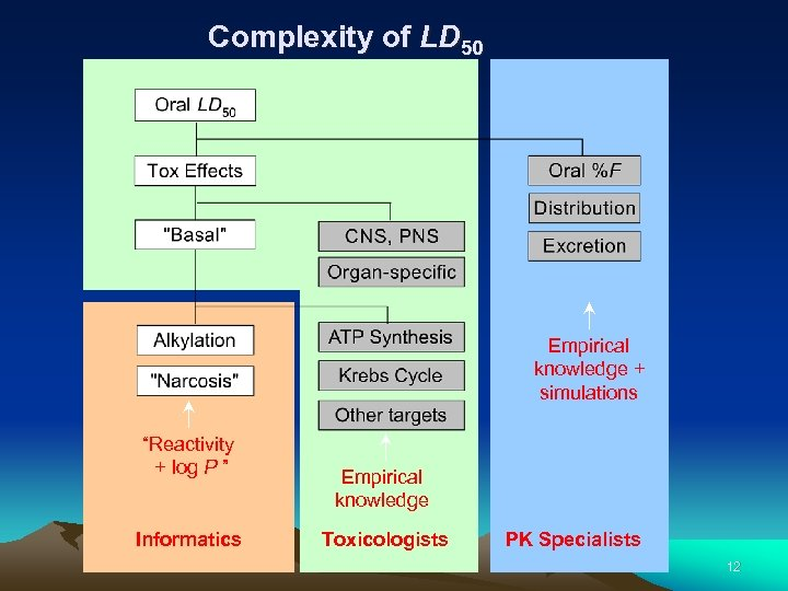 "Complexity of LD 50 Empirical knowledge + simulations ""Reactivity + log P "" Informatics"