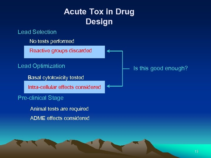 Acute Tox in Drug Design Lead Selection No tests performed Reactive groups discarded Lead