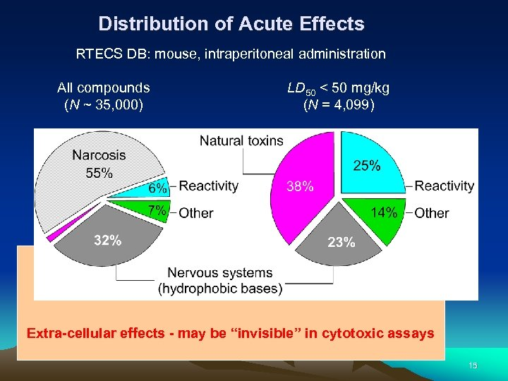 Distribution of Acute Effects RTECS DB: mouse, intraperitoneal administration All compounds (N ~ 35,