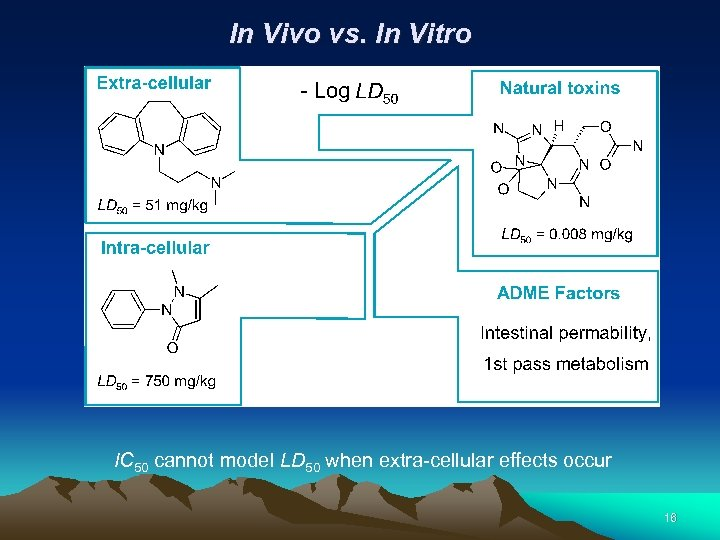 In Vivo vs. In Vitro IC 50 cannot model LD 50 when extra-cellular effects