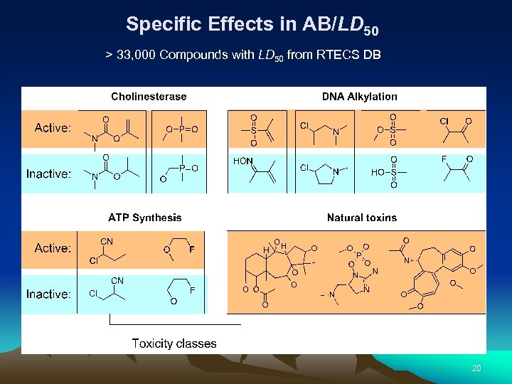 Specific Effects in AB/LD 50 > 33, 000 Compounds with LD 50 from RTECS
