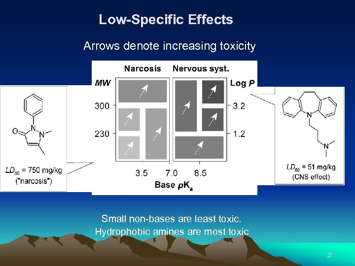 Low-Specific Effects Arrows denote increasing toxicity Small non-bases are least toxic. Hydrophobic amines are