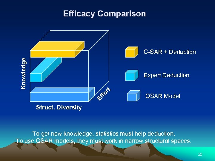 Efficacy Comparison Knowledge C-SAR + Deduction Ef fo rt Expert Deduction QSAR Model Struct.