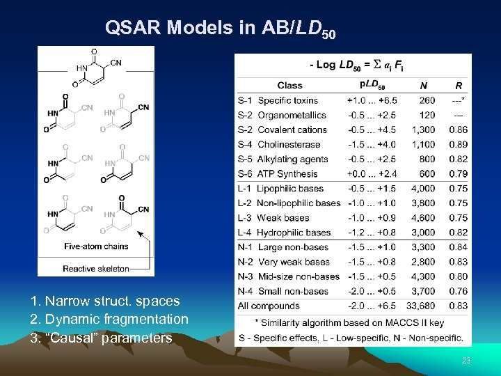 "QSAR Models in AB/LD 50 1. Narrow struct. spaces 2. Dynamic fragmentation 3. ""Causal"""
