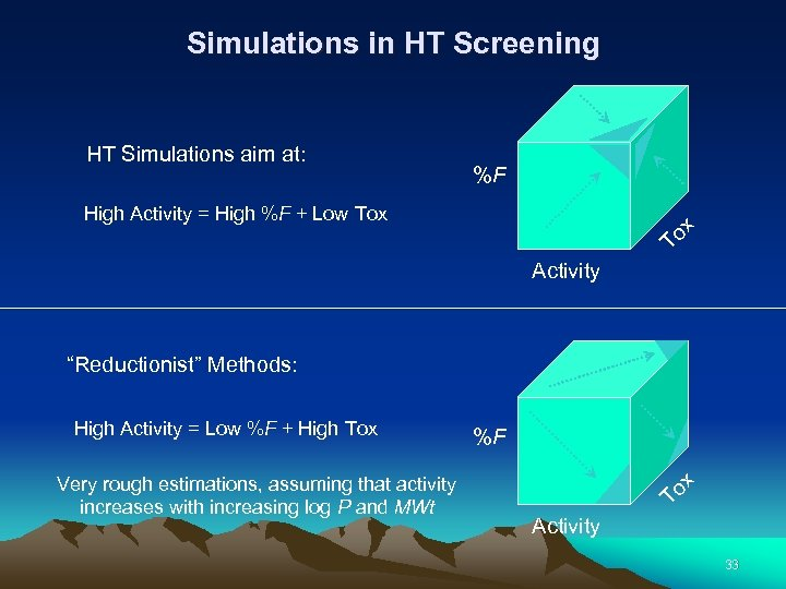 Simulations in HT Screening HT Simulations aim at: %F To x High Activity =