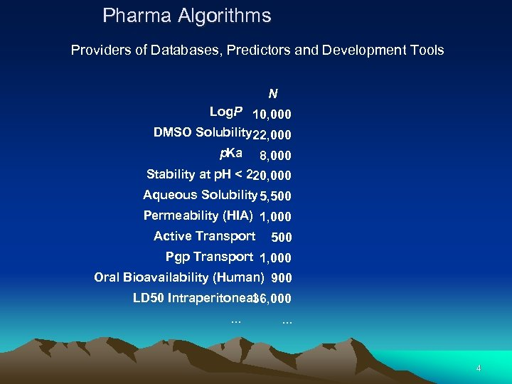 Pharma Algorithms Providers of Databases, Predictors and Development Tools N Log. P 10, 000