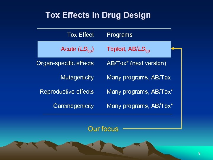 Tox Effects in Drug Design Tox Effect Acute (LD 50) Organ-specific effects Mutagenicity Programs