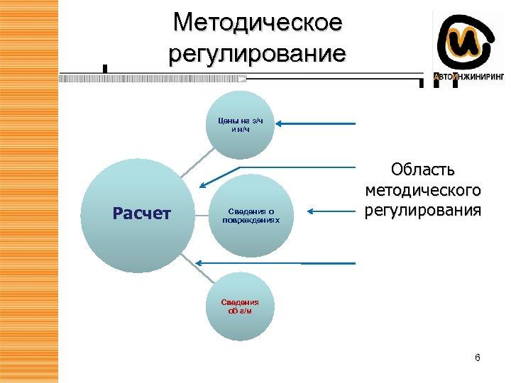 Методическое регулирование Цены на з/ч и н/ч Расчет Сведения о повреждениях Область методического регулирования