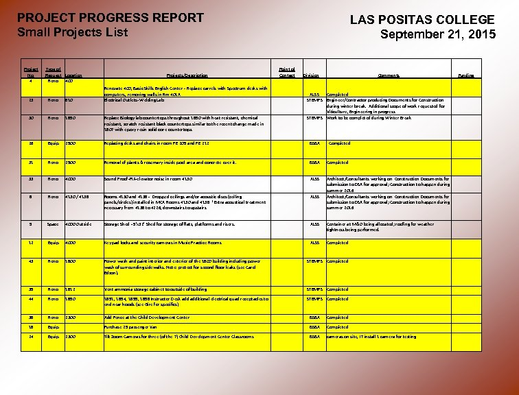 PROJECT PROGRESS REPORT Small Projects List Project No. 4 Type of Request Location Reno