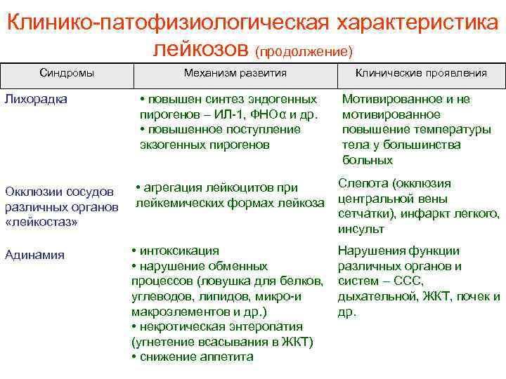 Клинико патофизиологическая характеристика лейкозов (продолжение) Синдромы Лихорадка Окклюзии сосудов различных органов «лейкостаз» Адинамия Механизм