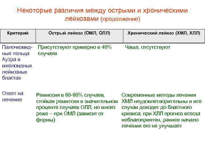 Некоторые различия между острыми и хроническими лейкозами (продолжение) Критерий Палочковид ные тельца Ауэра в