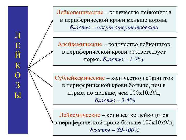 Лейкопенические – количество лейкоцитов в периферической крови меньше нормы, бласты – могут отсутствовать Л