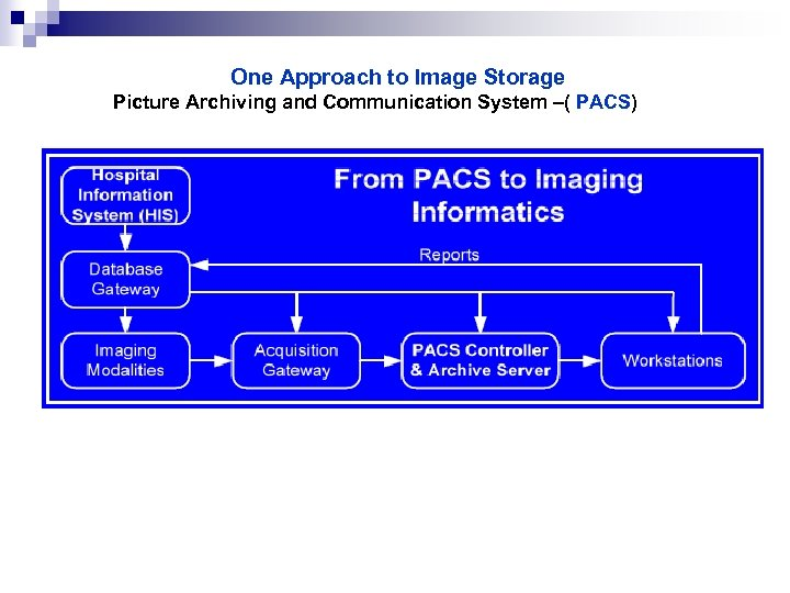One Approach to Image Storage Picture Archiving and Communication System –( PACS)