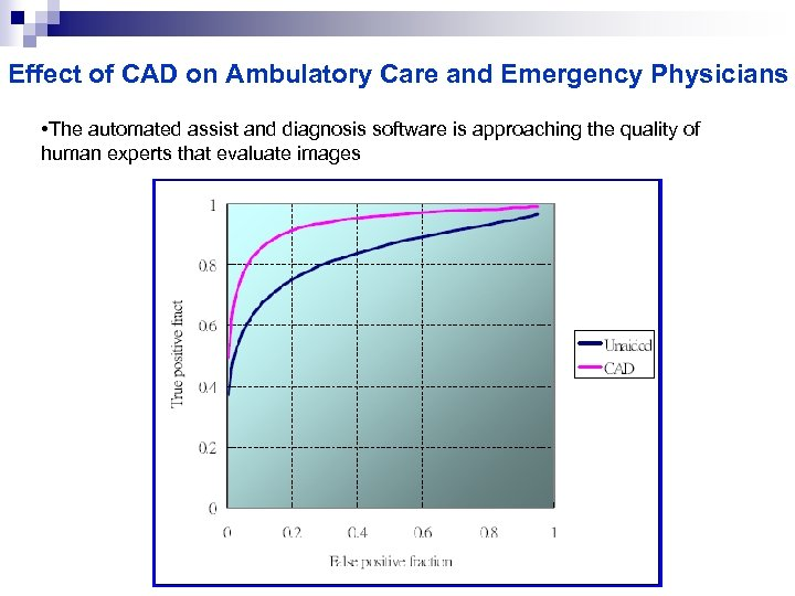 Effect of CAD on Ambulatory Care and Emergency Physicians • The automated assist and