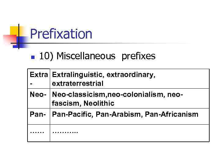 Prefixation n 10) Miscellaneous prefixes Extralinguistic, extraordinary, extraterrestrial Neo-classicism, neo-colonialism, neofascism, Neolithic Pan-Pacific, Pan-Arabism,