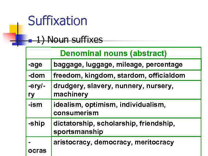 Suffixation n 1) Noun suffixes Denominal nouns (abstract) -age baggage, luggage, mileage, percentage -dom