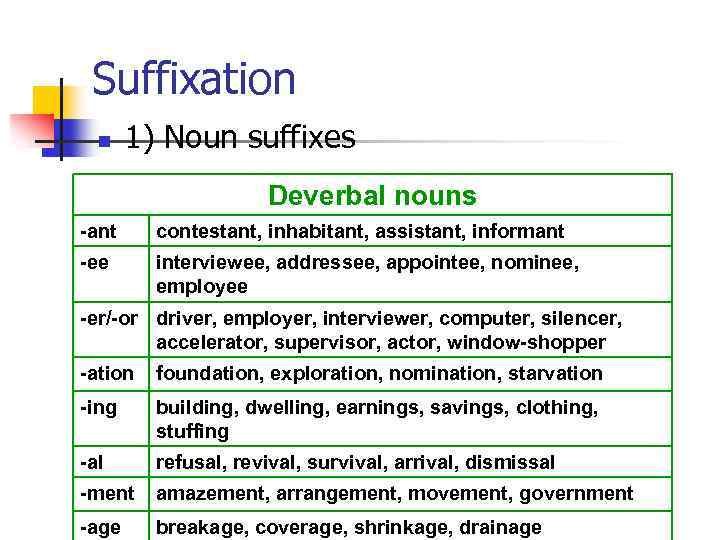 Suffixation n 1) Noun suffixes Deverbal nouns -ant contestant, inhabitant, assistant, informant -ee interviewee,