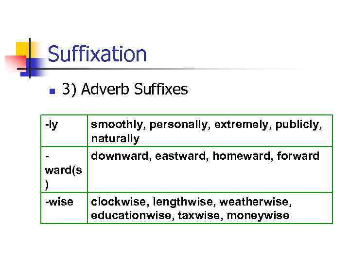 Suffixation n 3) Adverb Suffixes -ly smoothly, personally, extremely, publicly, naturally downward, eastward, homeward,