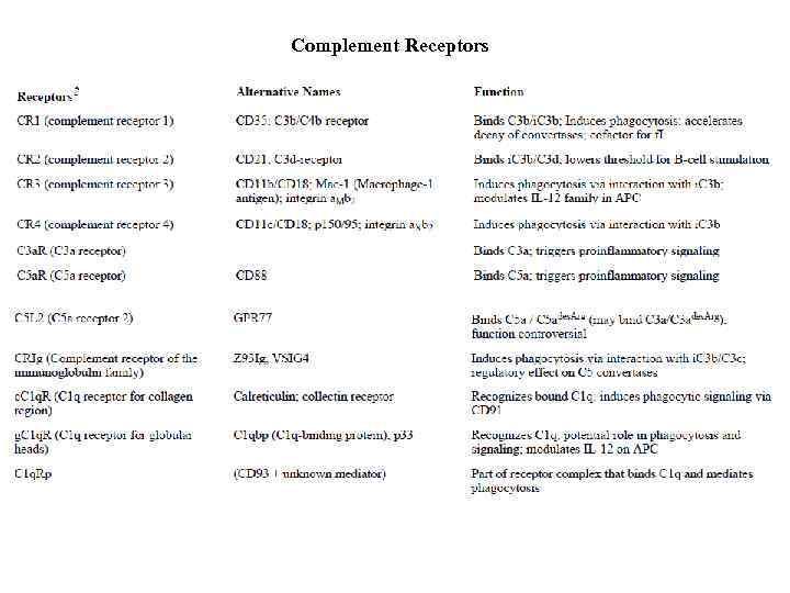 Complement Receptors