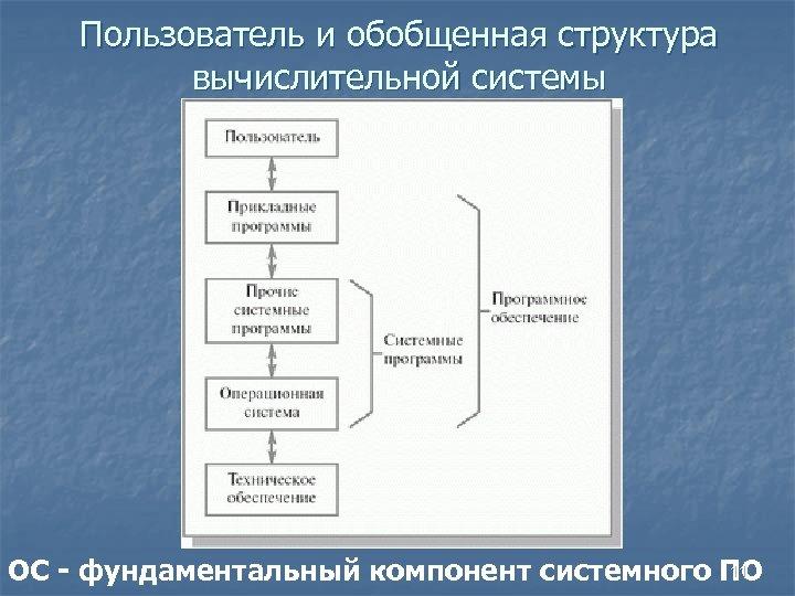 Пользователь и обобщенная структура вычислительной системы 11 ОС - фундаментальный компонент системного ПО