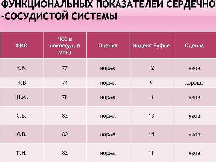 ФИО ЧСС в покое(уд. в мин) Оценка Индекс Руфье Оценка К. В. 77 норма