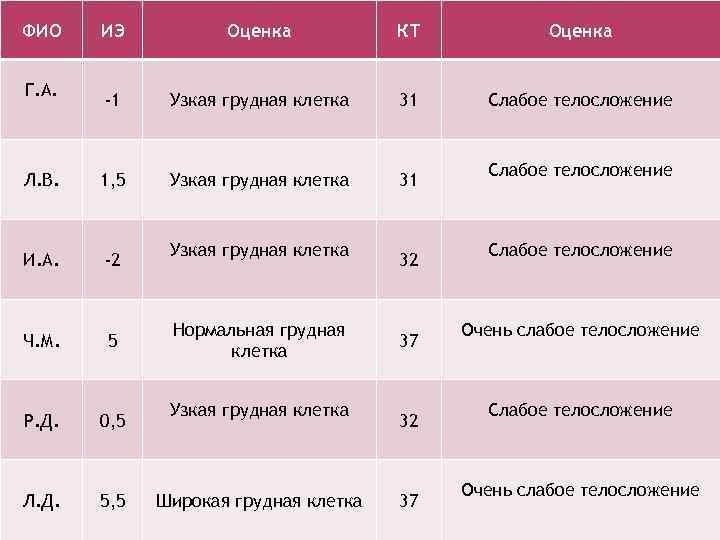 ФИО ИЭ Оценка КТ Оценка -1 Узкая грудная клетка 31 Слабое телосложение Л. В.