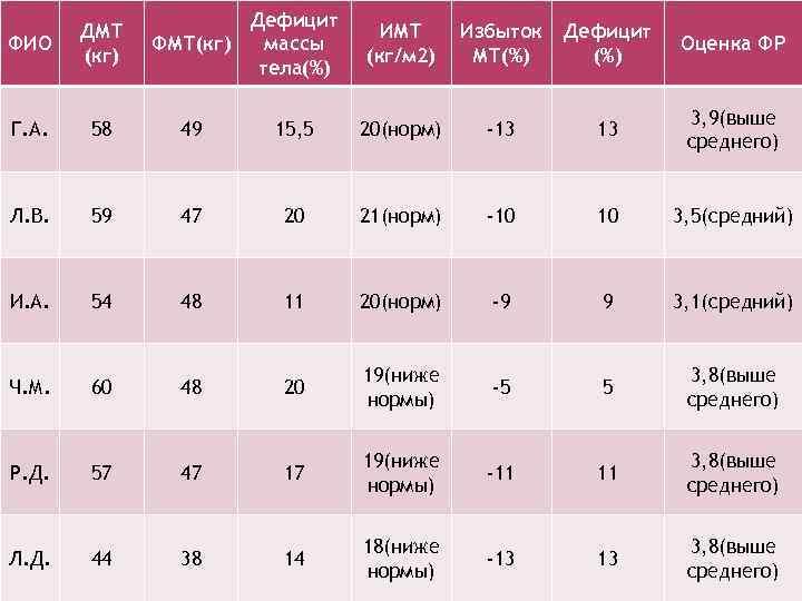 Дефицит массы ФМТ(кг) тела(%) ФИО ДМТ (кг) ИМТ (кг/м 2) Избыток МТ(%) Дефицит (%)