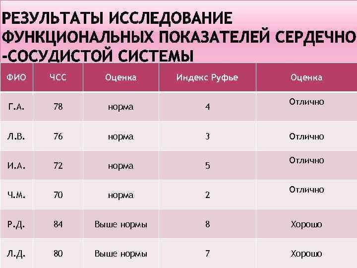 ФИО ЧСС Оценка Индекс Руфье Оценка Г. А. 78 норма 4 Л. В. 76