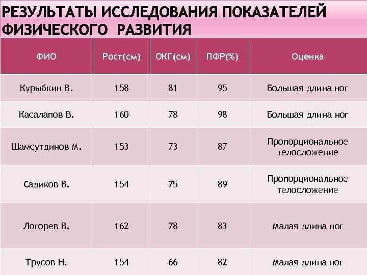 ФИО Рост(см) ОКГ(см) ПФР(%) Оценка Курыбкин В. 158 81 95 Большая длина ног Касалапов