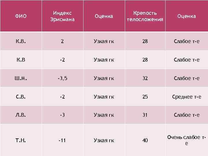 ФИО Индекс Эрисмана Оценка Крепость телосложения Оценка К. В. 2 Узкая гк 28 Слабое