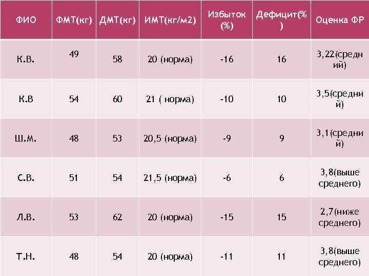 ФИО К. В. ФМТ(кг) ДМТ(кг) ИМТ(кг/м 2) 49 Избыток (%) Дефицит(% Оценка ФР )