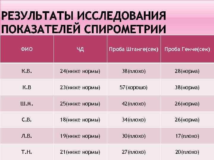 ФИО ЧД Проба Штанге(сек) Проба Генче(сек) К. В. 24(ниже нормы) 38(плохо) 28(норма) К. В