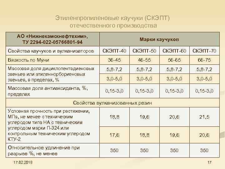 Этиленпропиленовые каучуки (СКЭПТ) отечественного производства АО «Нижнекамскнефтехим» , ТУ 2294 -022 -05766801 -94 Свойства