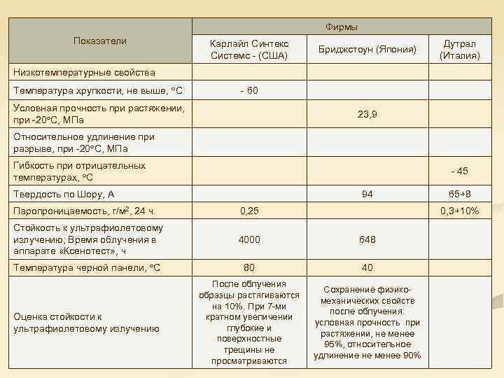 Фирмы Показатели Карлайл Синтекс Системс (США) Бриджстоун (Япония) Дутрал (Италия) Низкотемпературные свойства Температура хрупкости,
