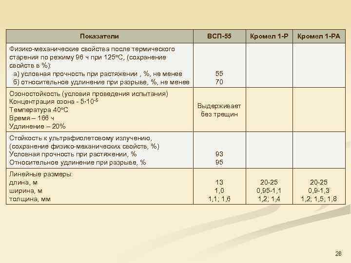 Показатели ВСП-55 Физико механические свойства после термического старения по режиму 96 ч при 125