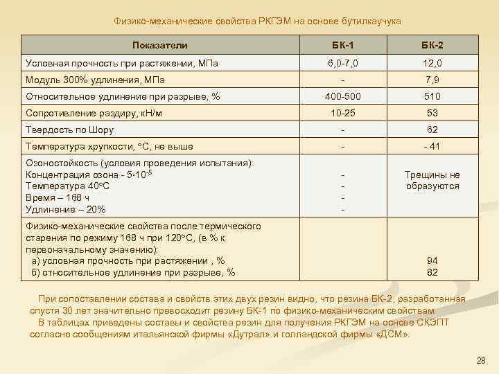 Физико механические свойства РКГЭМ на основе бутилкаучука Показатели БК-1 БК-2 6, 0 7, 0