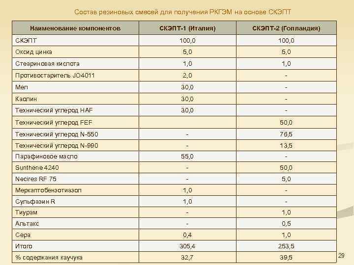 Состав резиновых смесей для получения РКГЭМ на основе СКЭПТ Наименование компонентов СКЭПТ-1 (Италия) СКЭПТ-2