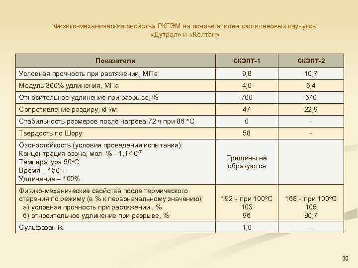 Физико механические свойства РКГЭМ на основе этиленпропиленовых каучуков «Дутрал» и «Келтан» Показатели СКЭПТ-1 СКЭПТ-2