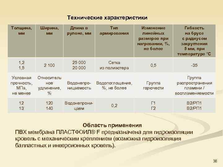 Технические характеристики Толщина, мм Ширина, мм Длина в рулоне, мм Тип армирования 1, 2