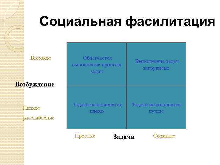 Социальная фасилитация Высокое Облегчается выполнение простых задач Выполнение задач затруднено Задачи выполняются плохо Задачи