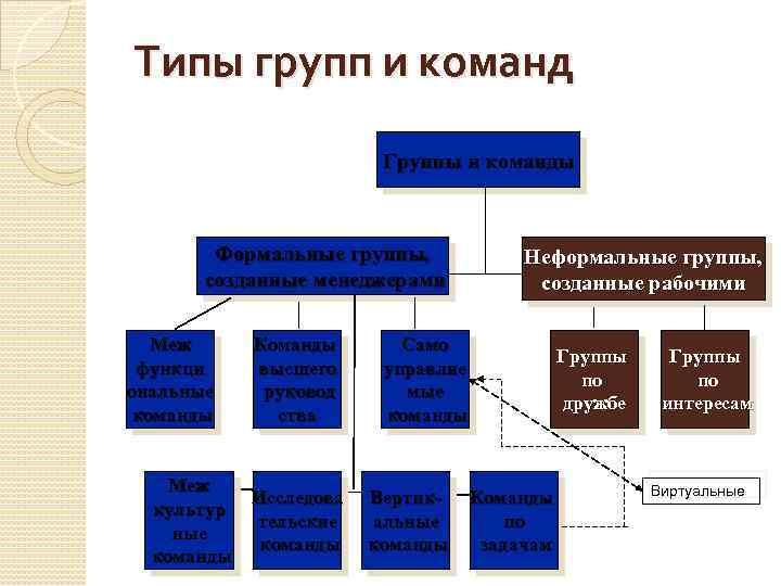 Типы групп и команд Группы и команды Формальные группы, созданные менеджерами Меж функци ональные