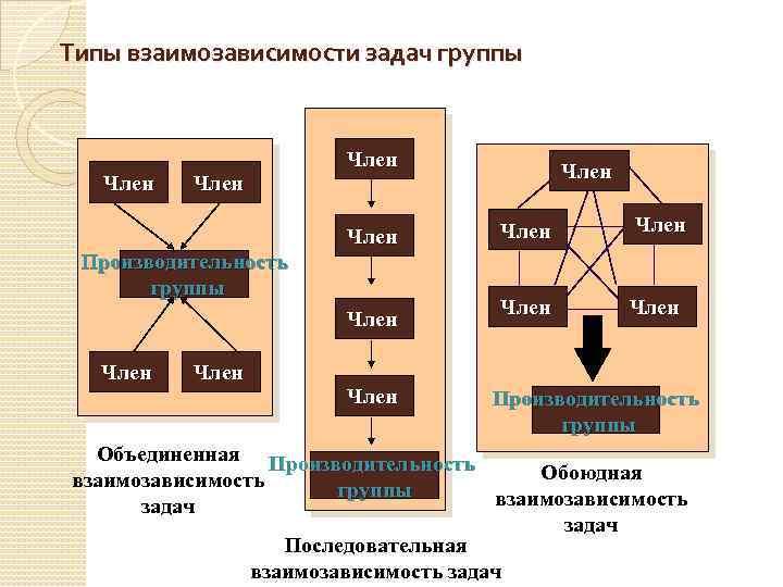 Типы взаимозависимости задач группы Член Производительность группы Член Член Член Производительность группы Объединенная Производительность
