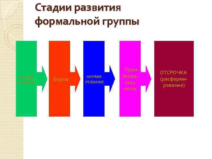 Стадии развития формальной группы Прои- ФОРМИРОВАНИЕ Взрыв НОРМИРОВАНИЕ зводитель ность ОТСРОЧКА (расформирование)