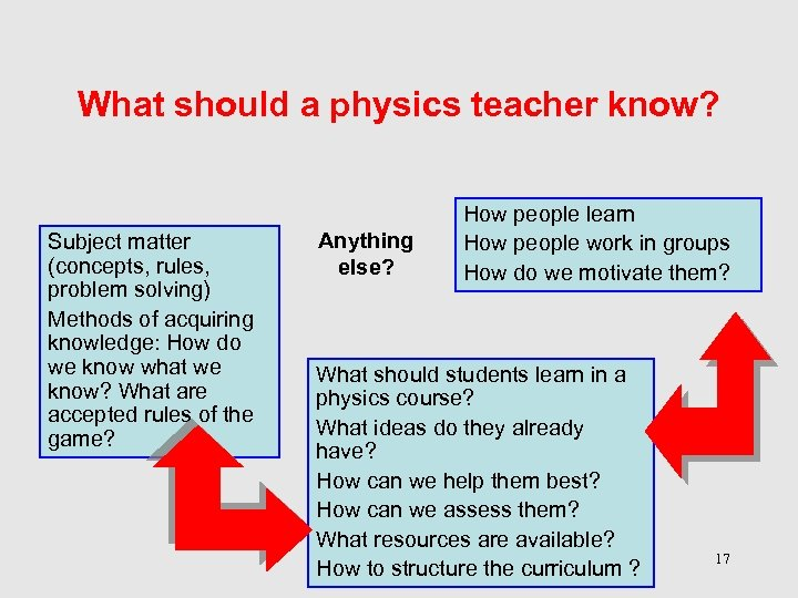 What should a physics teacher know? Subject matter (concepts, rules, problem solving) Methods of