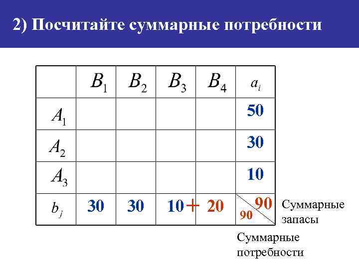 2) Посчитайте суммарные потребности 50 30 10 30 30 10 + 20 90 Суммарные