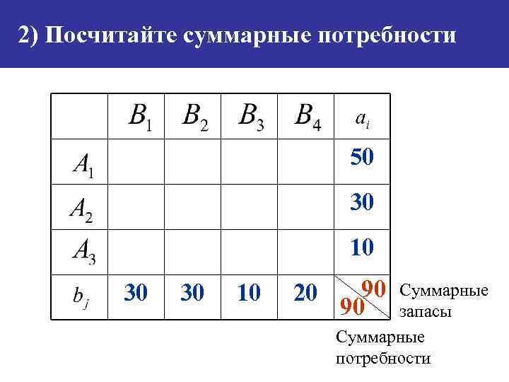 2) Посчитайте суммарные потребности 50 30 10 30 30 10 20 90 90 Суммарные