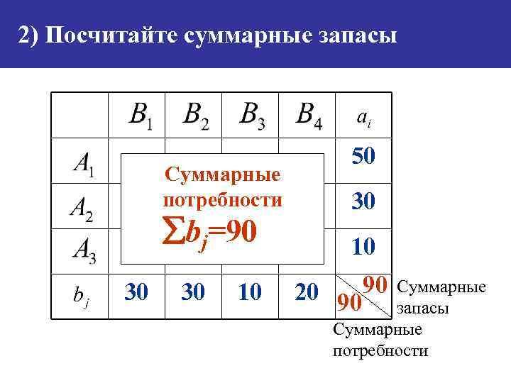 2) Посчитайте суммарные запасы Суммарные потребности bj=90 30 30 10 50 30 10 20