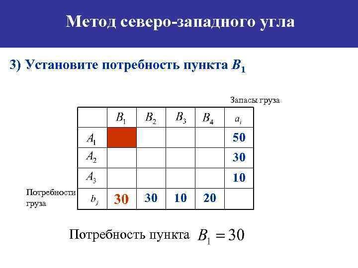 Метод северо-западного угла 3) Установите потребность пункта B 1 Запасы груза 50 30 10