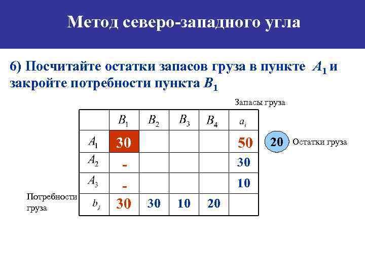 Метод северо-западного угла 6) Посчитайте остатки запасов груза в пункте А 1 и закройте